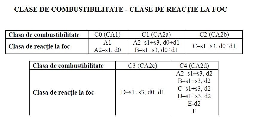 CLASE DE COMBUSTIBILITATE CLASE DE REACTIE LA FOC