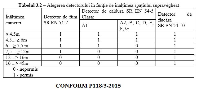 alegerea tipului de detector incendiu in functie de inaltimea spatiului P118 3 2015