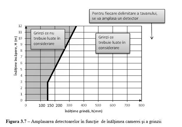 amlasare detectoarelor in functie de inaltimea camerei si a grinzii p118 3 2015