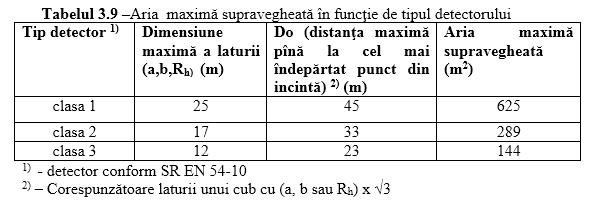 aria maxima de amplasare al detectoarelor de flacara conform P118 3 2015
