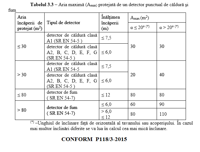 aria maxima protejata de un detector punctual de caldura si fum P118 3 2015