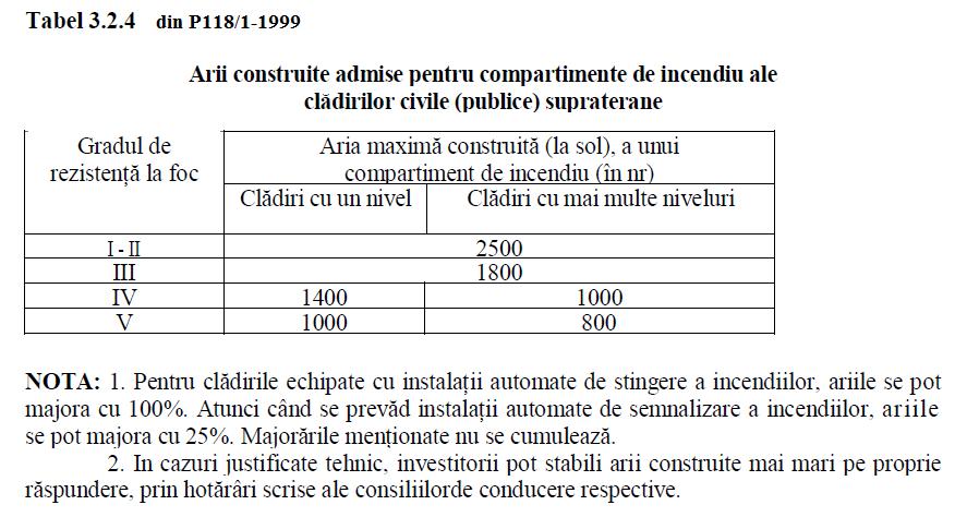 ariile maxime admise ale cladirilor civile publice supraterane