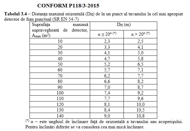 detector fum distante maxime conform P118 3 2015