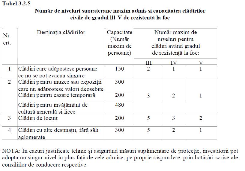 numarul maxim de niveluri admise cladiri incendiu scenariu securitate incendiu
