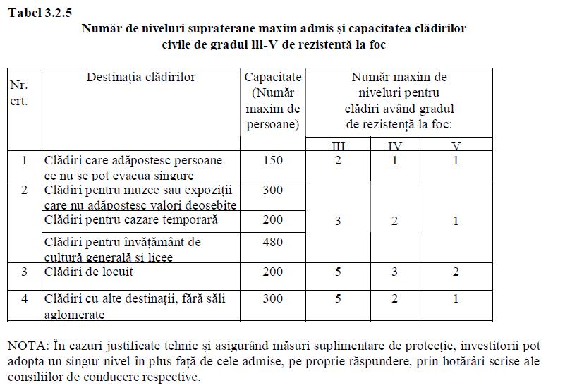 numarul maxim de niveluri numar maxim de persoane in functie de gradul de rezistenta la foc