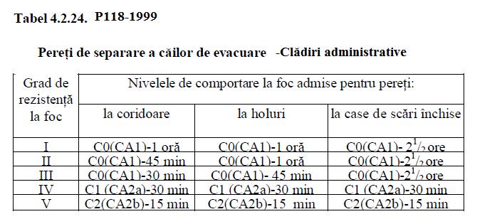 performante cai de evacuare cladiri administrative