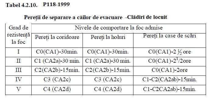 performante cai de evacuare cladiri de locuit