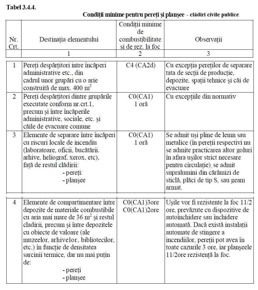 tabel 344 conditii minime pereti si plansee la cladiri civile publice