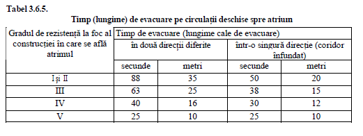 timpii de evacuare pe circulatii deschise spre atrium p118