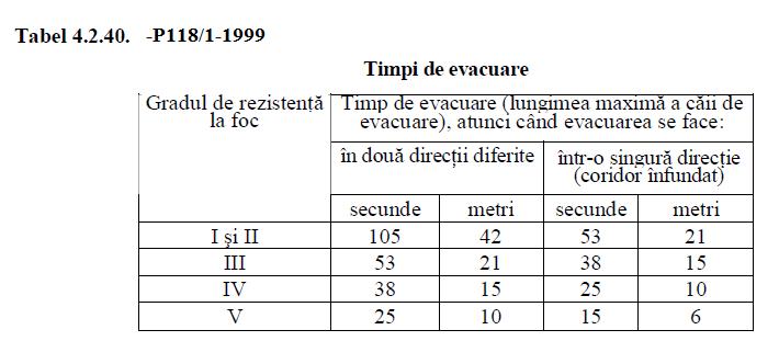 timpii de evacuare pentru cladiri de comert